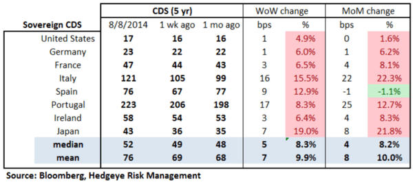 European Banking Monitor: PIIGS Sovereign CDS Widens - chart 2 sovereign CDS
