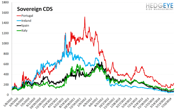 European Banking Monitor: PIIGS Sovereign CDS Widens - chart 3 sovereign CDS