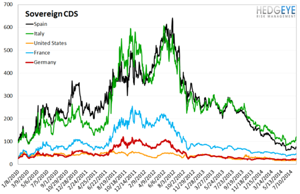 European Banking Monitor: PIIGS Sovereign CDS Widens - chart 4 sovereign CDS