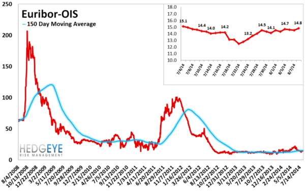 European Banking Monitor: PIIGS Sovereign CDS Widens - chart 5 euribor OIS Spread