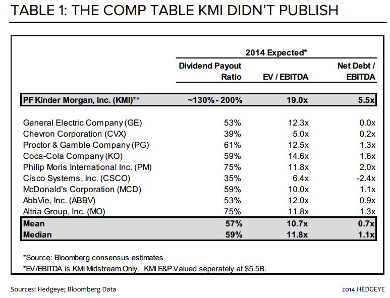 CHART OF THE DAY: The Comp Table $KMI Didn't Publish - COD KMI Comp Table