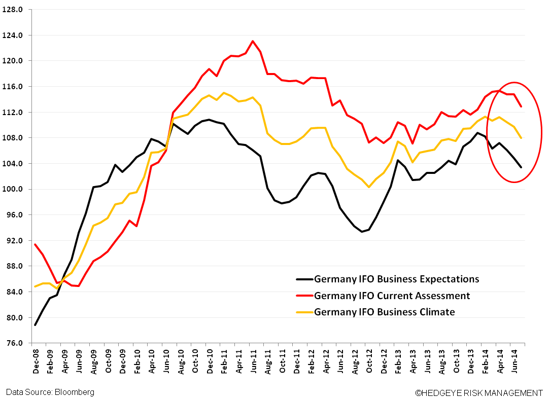Germany Under Pressure: ZEW Tanks - aaa. Germany IFO