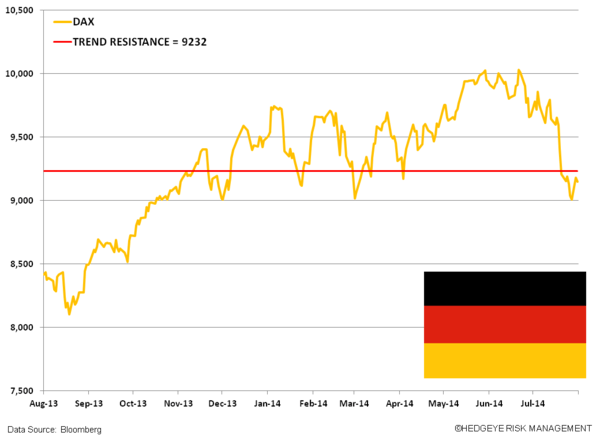 Germany Under Pressure: ZEW Tanks - zz. dax