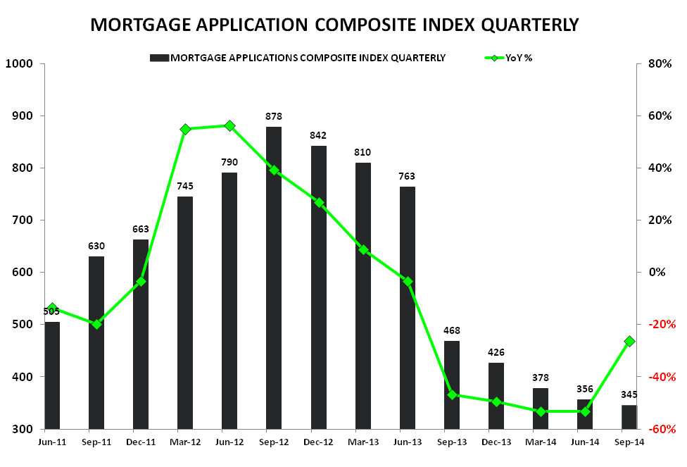 DEMAND CONTINUES TO DROP IN 3Q14 - Composite Qtrly   YoY TTM