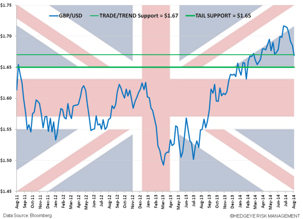 Buying British Pound on a Correction (FXB) - z. gbpp