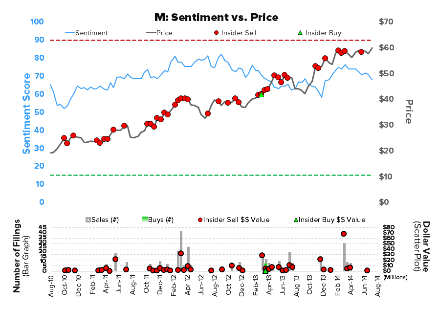 M – Not a Bad Qtr, But Expectations Still Too High - M Sentiment