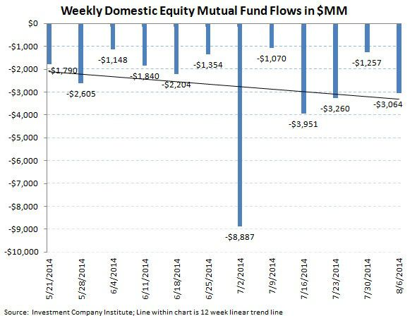 ICI Fund Flow Survey - Taxable Tantrum with Domestic Equity Funds Continuing to Struggle - chart3