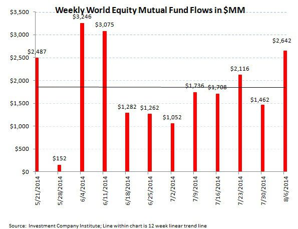 ICI Fund Flow Survey - Taxable Tantrum with Domestic Equity Funds Continuing to Struggle - chart4