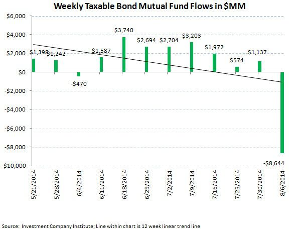 ICI Fund Flow Survey - Taxable Tantrum with Domestic Equity Funds Continuing to Struggle - chart5