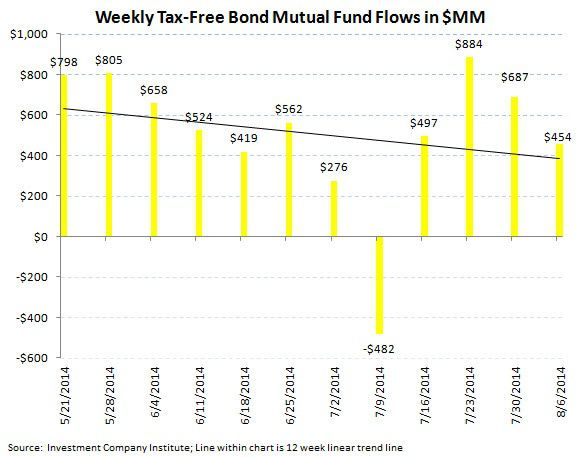 ICI Fund Flow Survey - Taxable Tantrum with Domestic Equity Funds Continuing to Struggle - chart6
