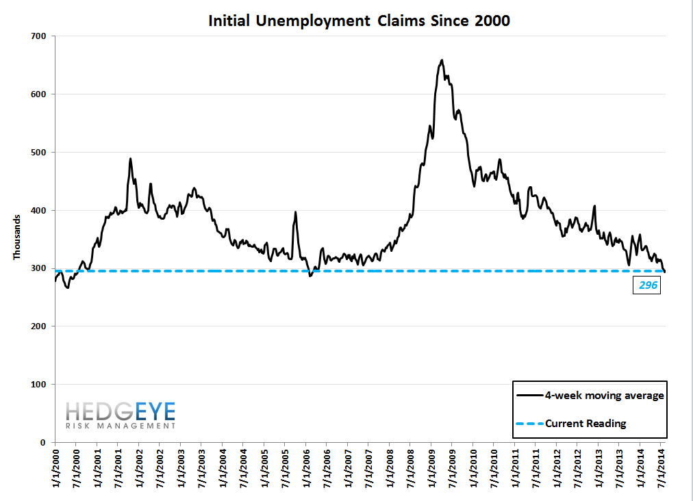 INITIAL CLAIMS DATA SOFTENS BUT THE TREND REMAINS INTACT - 10
