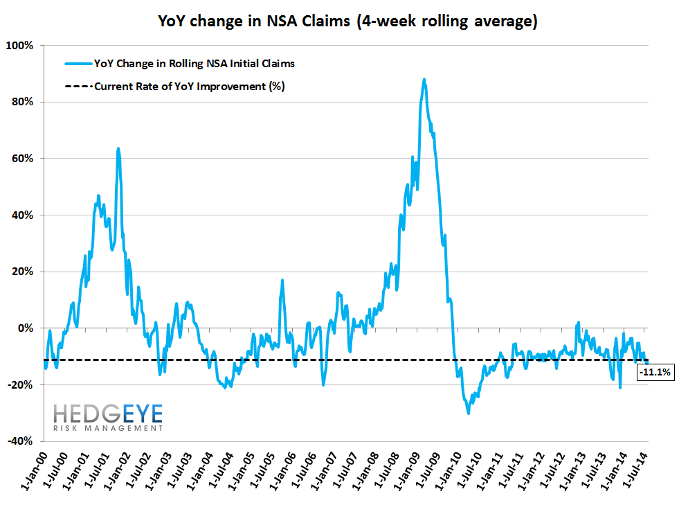 INITIAL CLAIMS DATA SOFTENS BUT THE TREND REMAINS INTACT - 11
