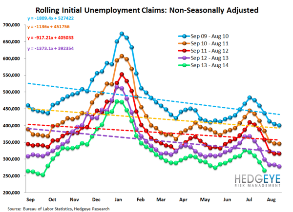 INITIAL CLAIMS DATA SOFTENS BUT THE TREND REMAINS INTACT - 12