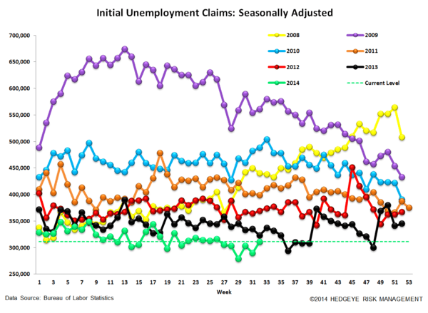 INITIAL CLAIMS DATA SOFTENS BUT THE TREND REMAINS INTACT - 4
