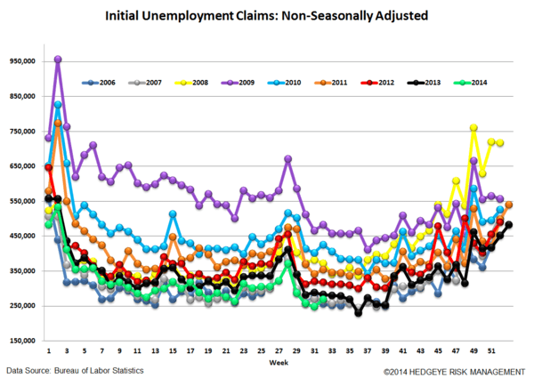 INITIAL CLAIMS DATA SOFTENS BUT THE TREND REMAINS INTACT - 5