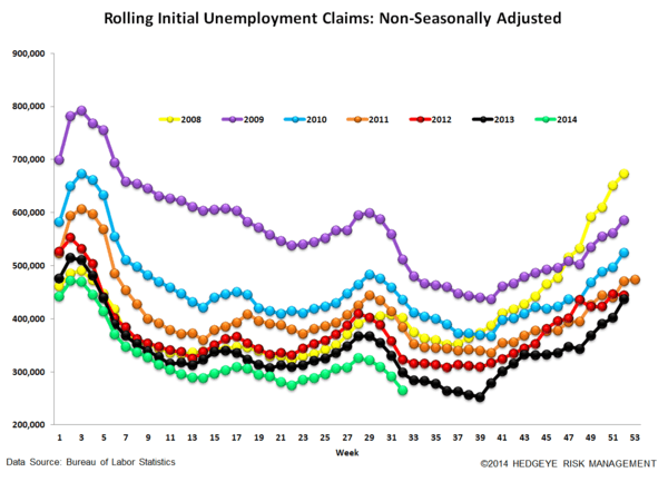 INITIAL CLAIMS DATA SOFTENS BUT THE TREND REMAINS INTACT - 6