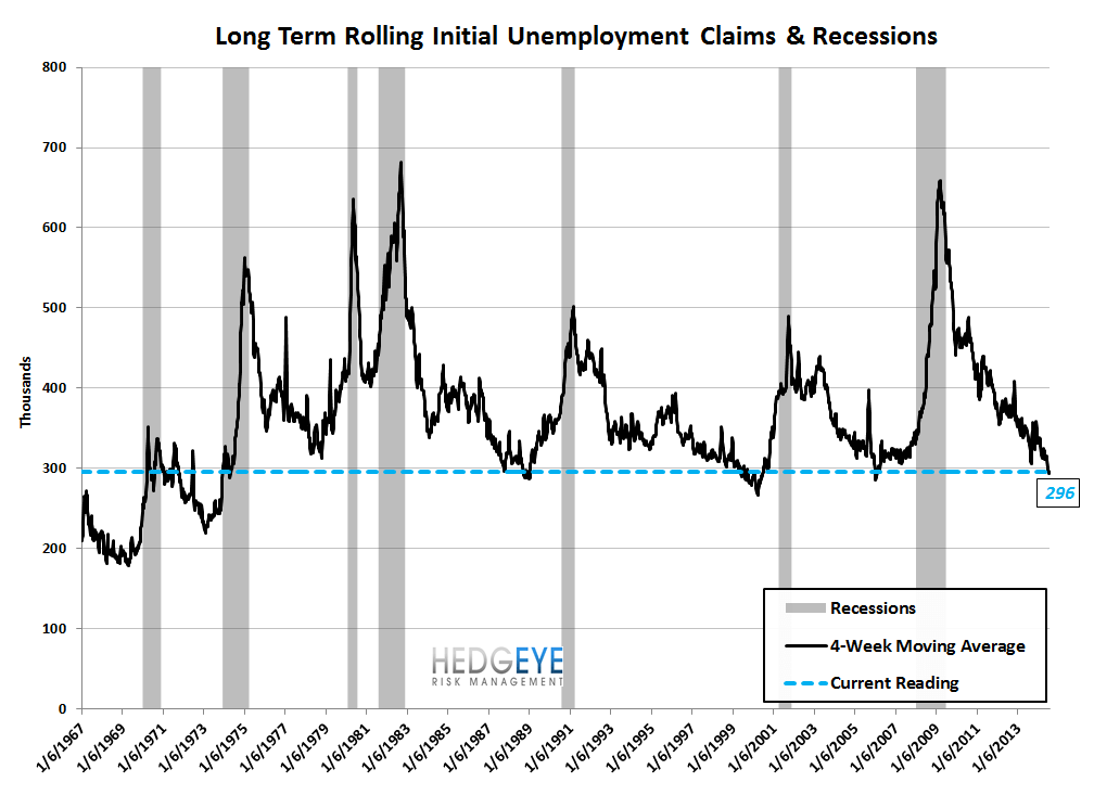 INITIAL CLAIMS DATA SOFTENS BUT THE TREND REMAINS INTACT - 9