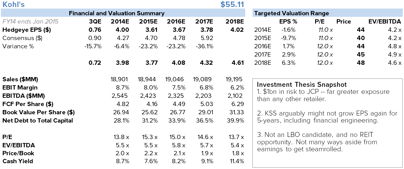 KSS - So What Makes KSS Finally Go Down? - KSS chart1
