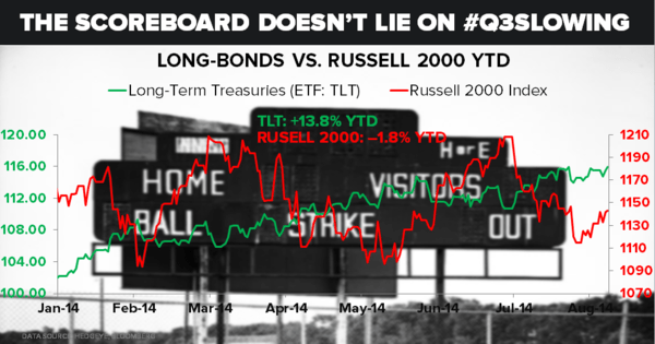 The Scoreboard Doesn't Lie on #Q3Slowing - SCOREBOARD