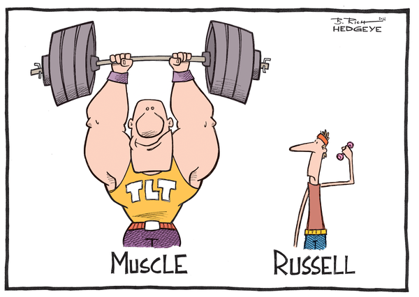Cartoon of the Day: Muscle vs. Russell - Russell 2000 cartoon 08.14.2014