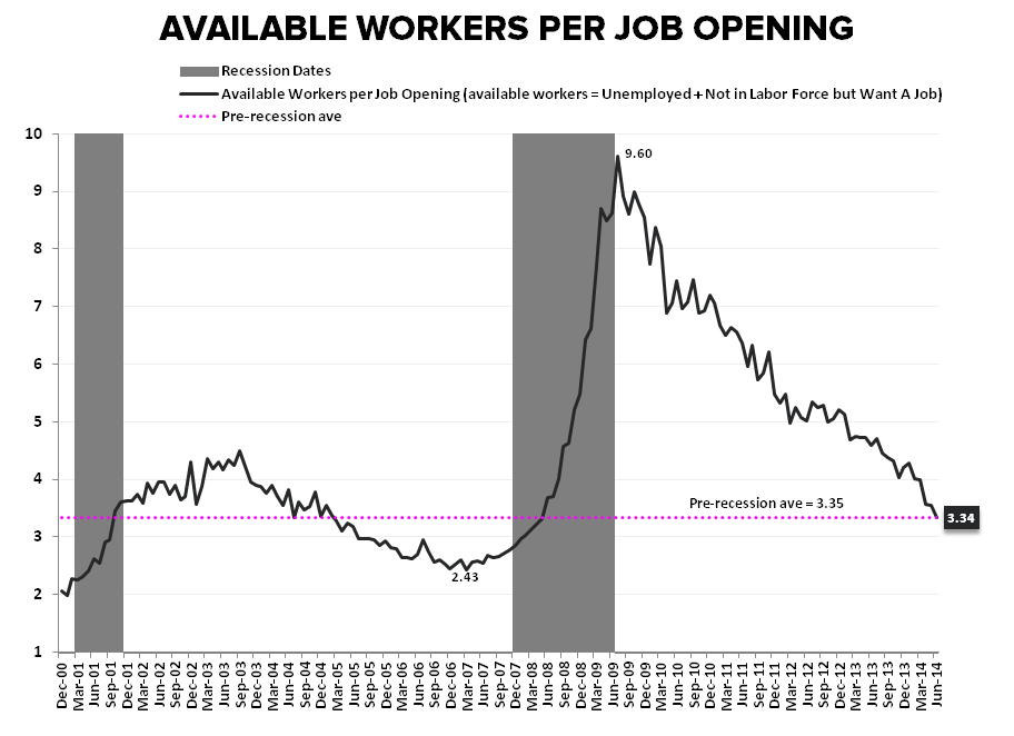 PATIENCE OR PENURY: The Jobless, Wage-less, Investment-less Recovery? - Available Workers per Job Opening