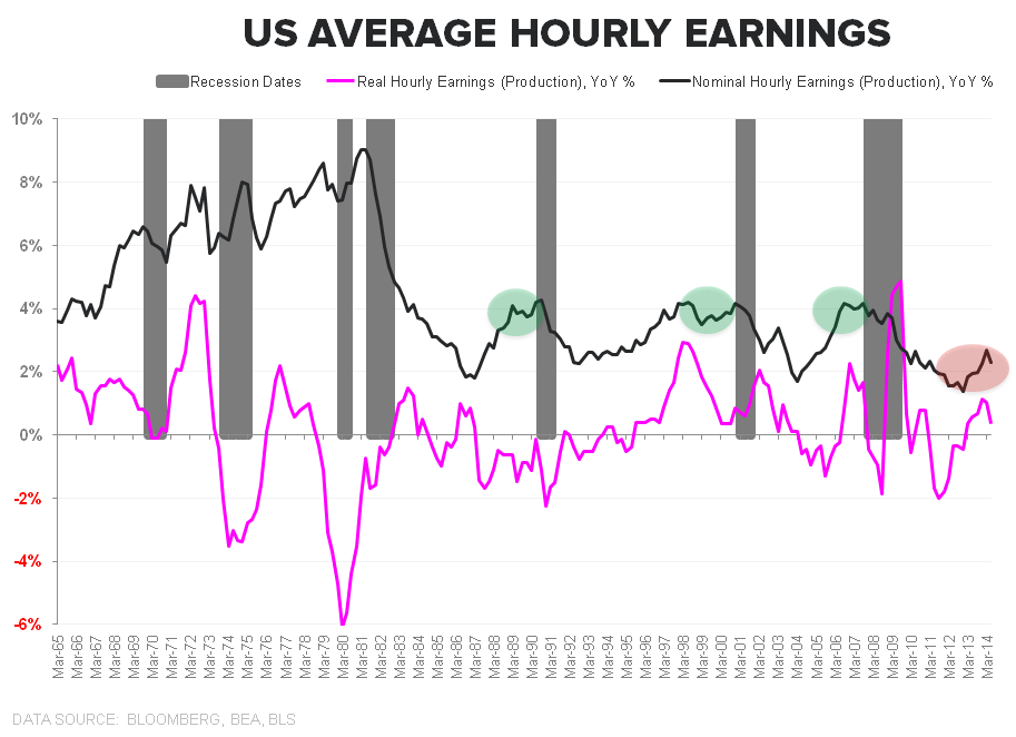 PATIENCE OR PENURY: The Jobless, Wage-less, Investment-less Recovery? - Ave Hourly Earnings