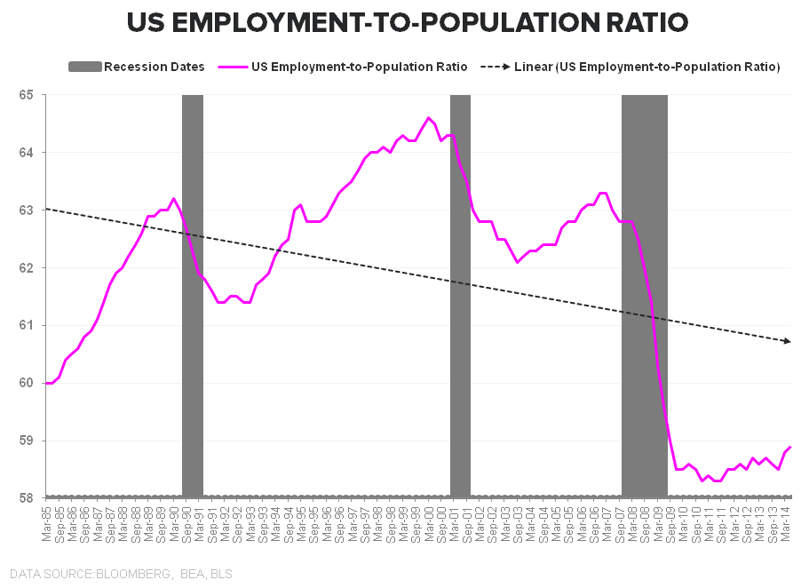 PATIENCE OR PENURY: The Jobless, Wage-less, Investment-less Recovery? - Emp to Pop Ratio