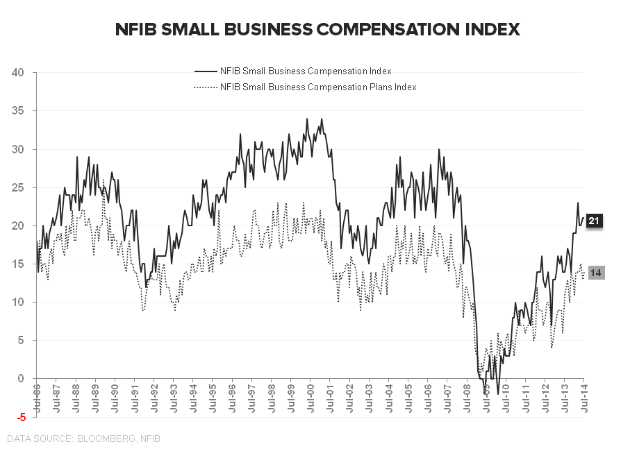 PATIENCE OR PENURY: The Jobless, Wage-less, Investment-less Recovery? - NFIB Compensation Index