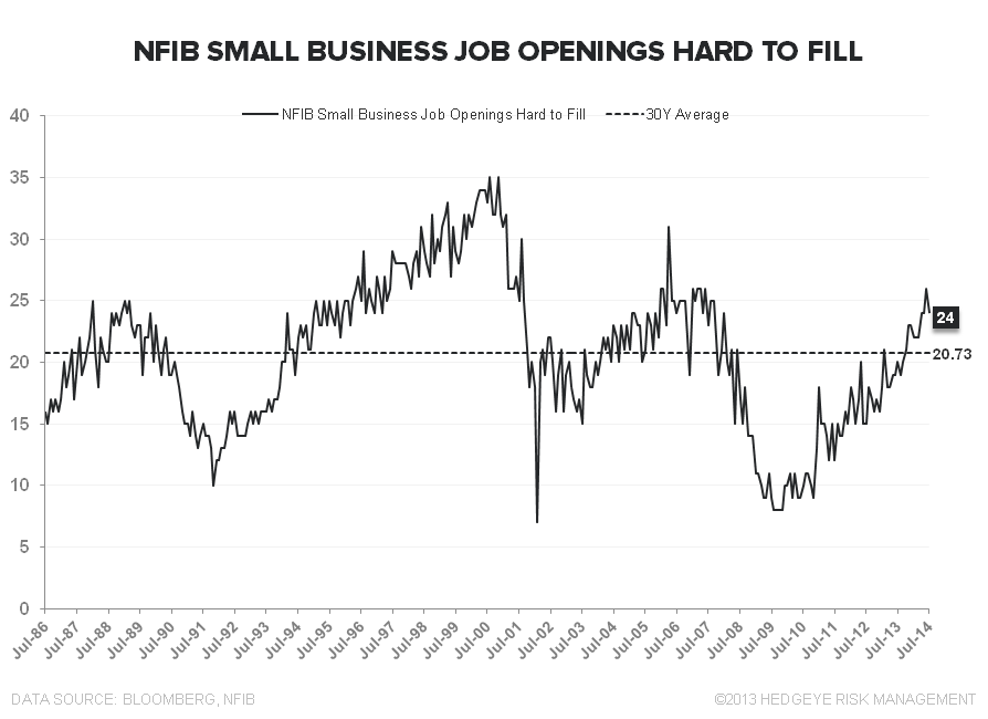 PATIENCE OR PENURY: The Jobless, Wage-less, Investment-less Recovery? - NFIB Hard to Fill Index