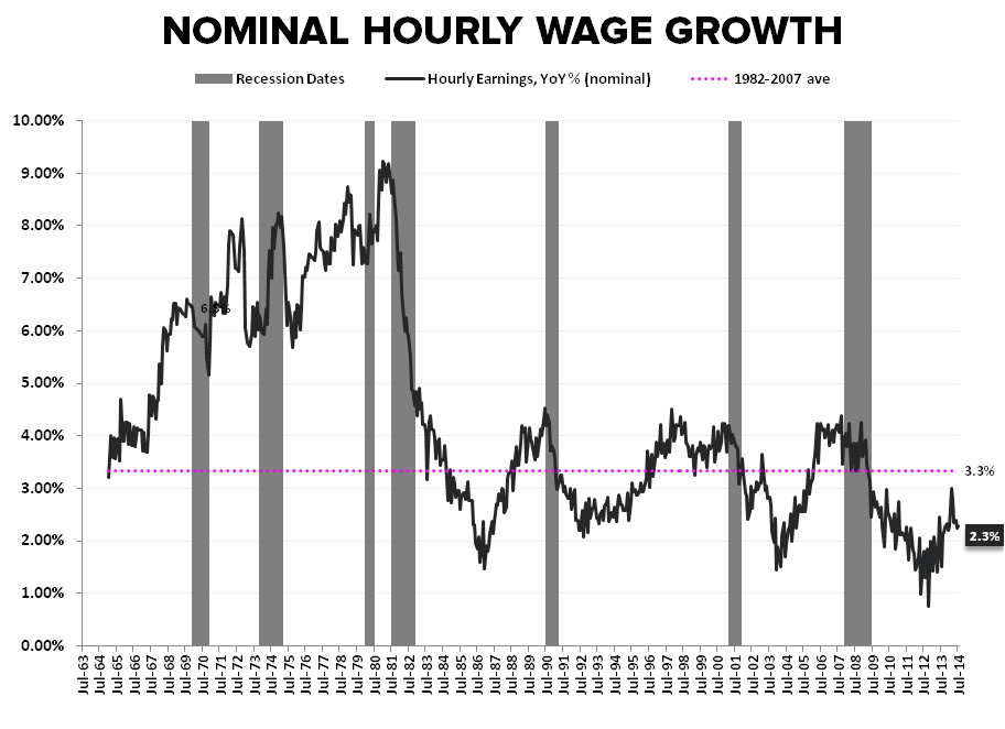 PATIENCE OR PENURY: The Jobless, Wage-less, Investment-less Recovery? - Nominal Hourly Wage Growth