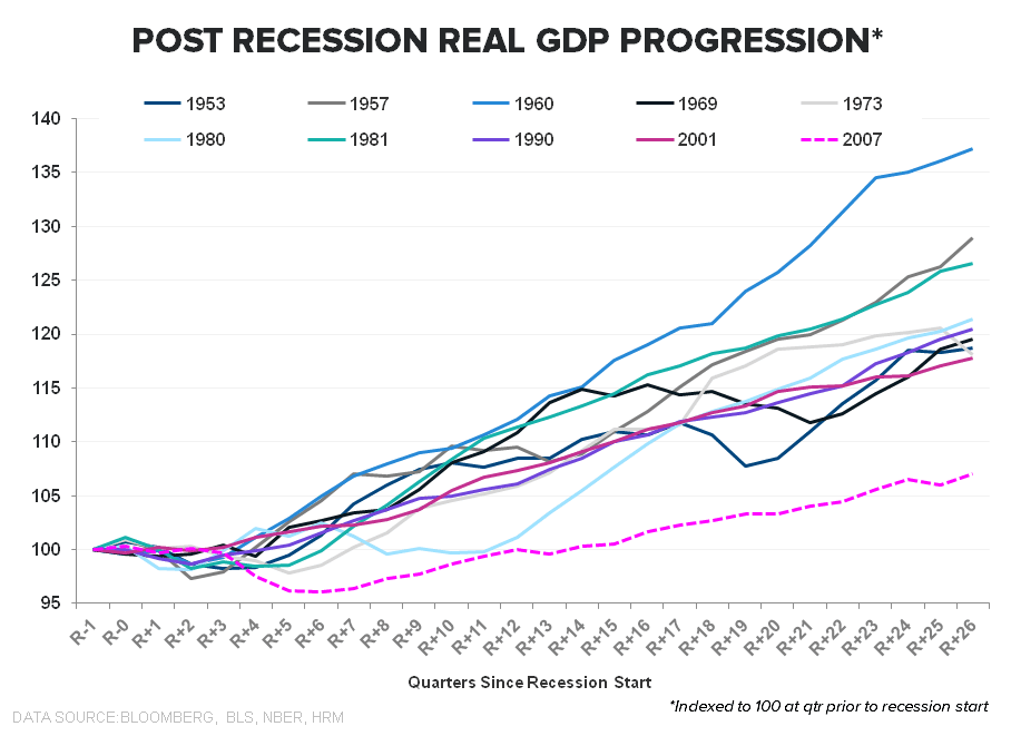 PATIENCE OR PENURY: The Jobless, Wage-less, Investment-less Recovery? - Post Recession GDP Progression