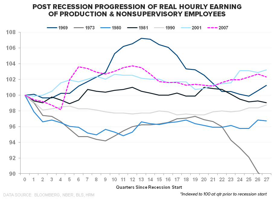 PATIENCE OR PENURY: The Jobless, Wage-less, Investment-less Recovery? - Real Hourly Earnings Post recession progression