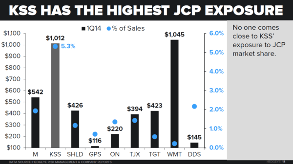 JCP – Dual Duration Call(s) - JCP market share