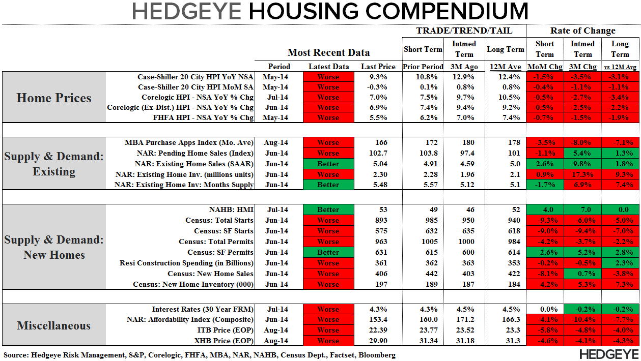 CHART OF THE DAY: Hedgeye Housing Compendium, Not Pretty - Compendium 081314