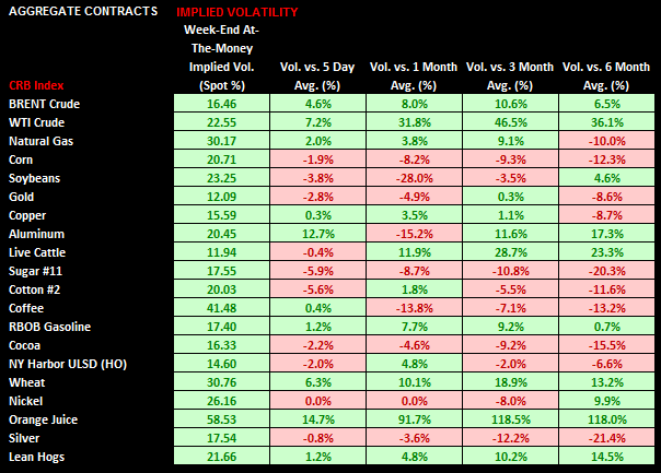 Commodities: Weekly Quant - chart6 volatility metrics