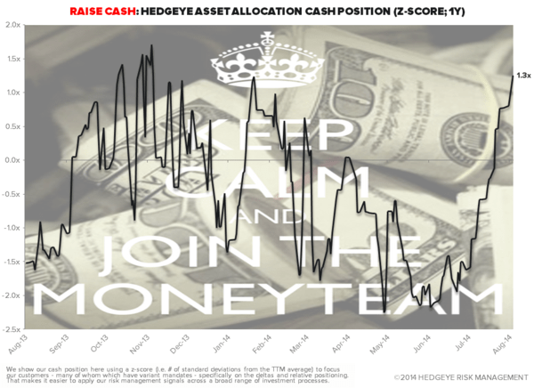 CHART OF THE DAY: Highest Cash Position in 24 Months - Chart of the Day