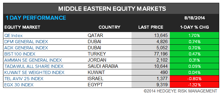 The Hedgeye Daily Outlook - chart 10 Middle East