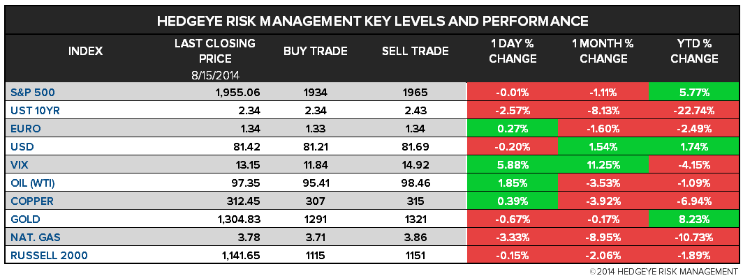 The Hedgeye Daily Outlook - chart 1 major levels