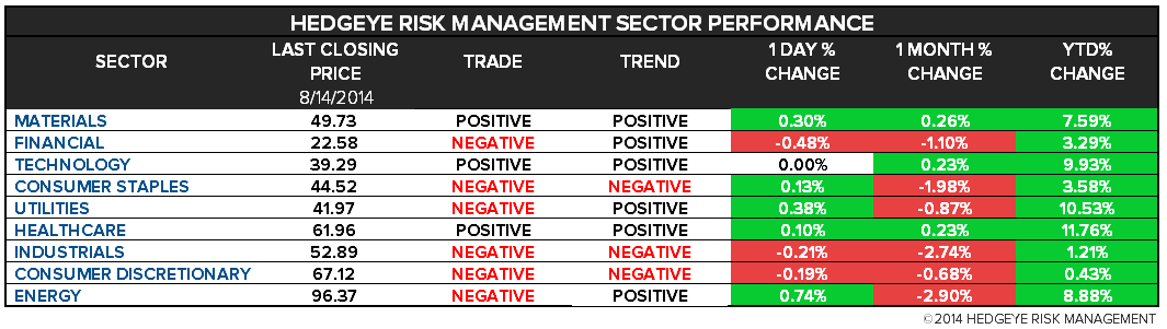 The Hedgeye Daily Outlook - chart 2 sector levels