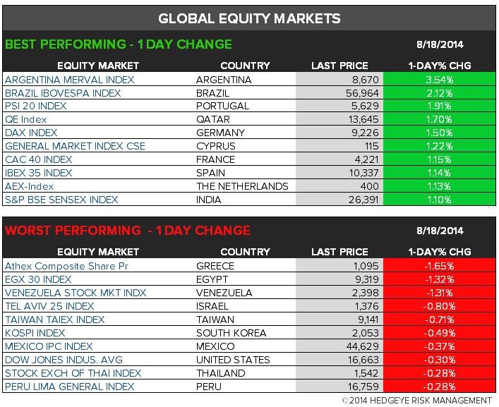 The Hedgeye Daily Outlook - chart 6 global equity 1 day change