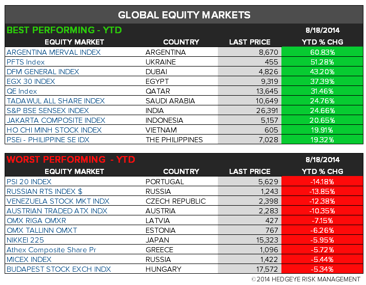 The Hedgeye Daily Outlook - chart 7 global equity YTD change