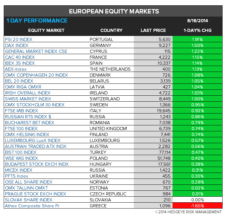The Hedgeye Daily Outlook - chart 8 Europe