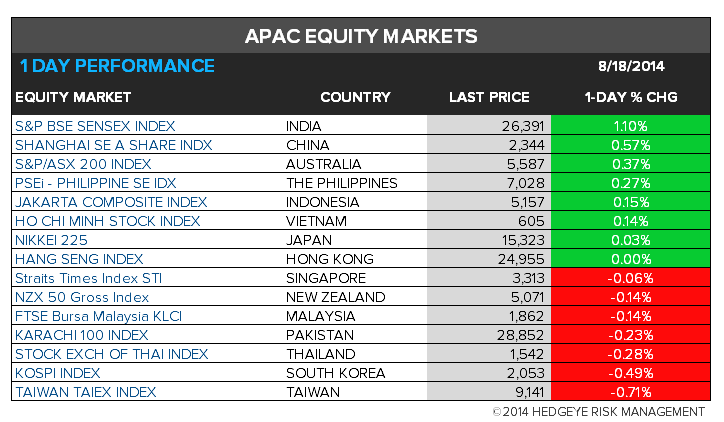 The Hedgeye Daily Outlook - chart 9 Asia