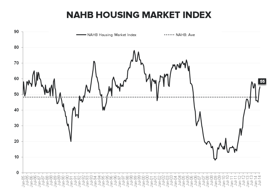 MIDWEST MOJO - AUGUST BUILDER CONFIDENCE  - NAHB LT