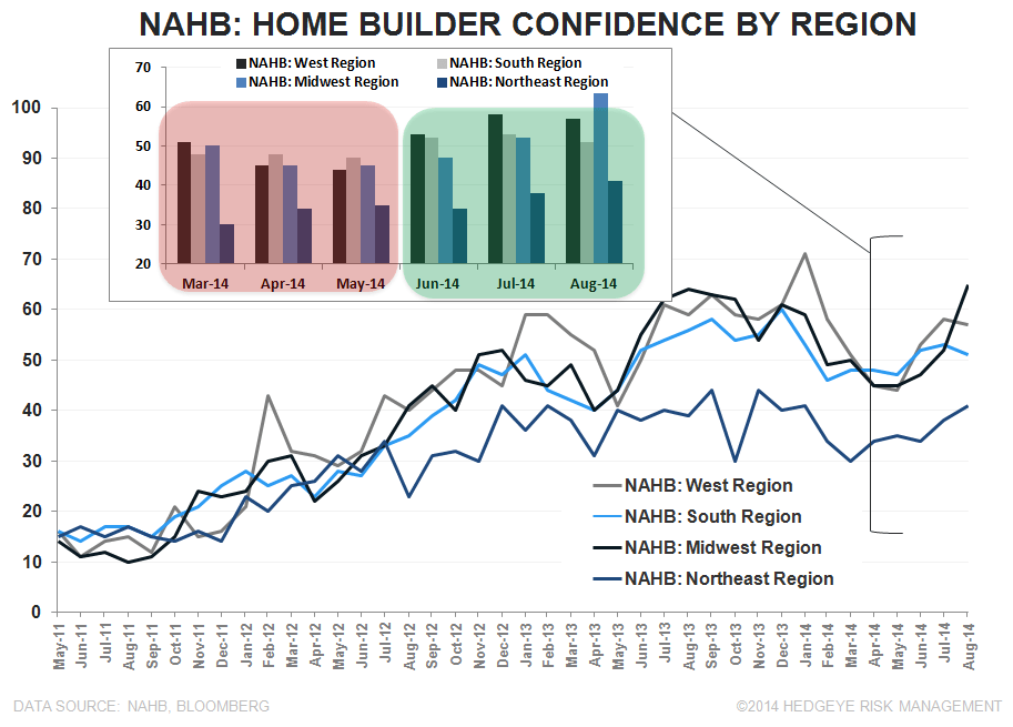 MIDWEST MOJO - AUGUST BUILDER CONFIDENCE  - NAHB Regional