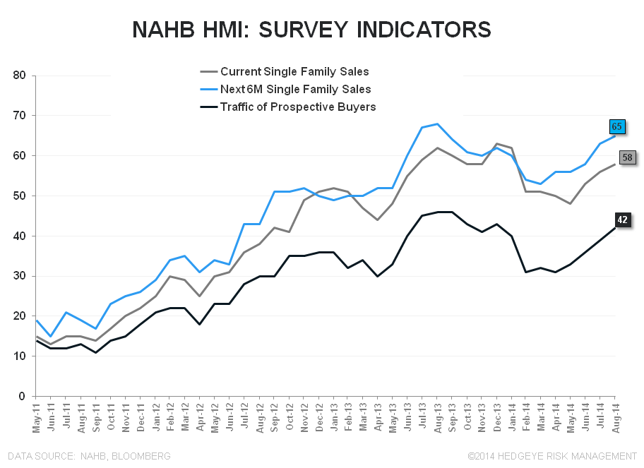 MIDWEST MOJO - AUGUST BUILDER CONFIDENCE  - NAHB Subindices