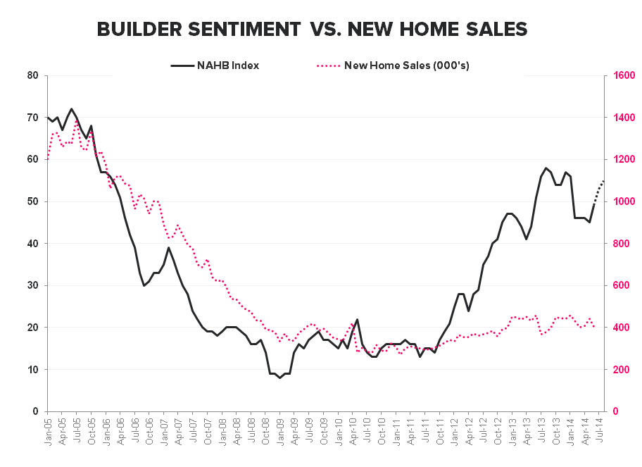 MIDWEST MOJO - AUGUST BUILDER CONFIDENCE  - NAHB vs New Home Sales