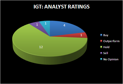 SANDBAGGING IN THE DESERT - IGT analyst ratings