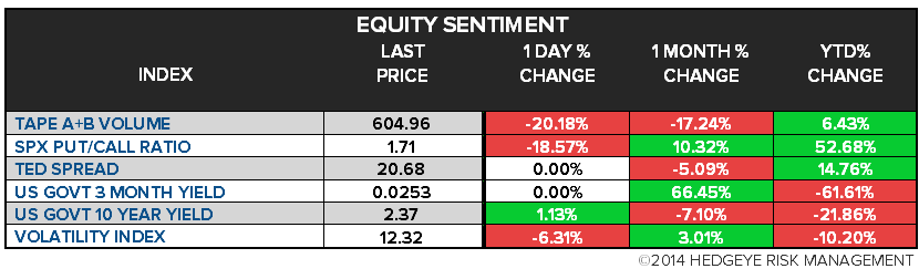 The Hedgeye Daily Outlook - chart 3 equity sentiment