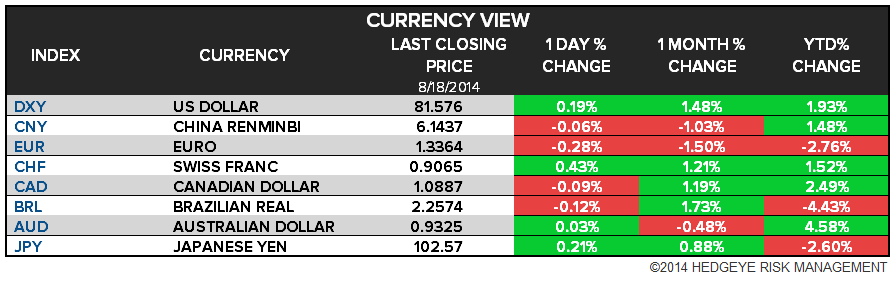 The Hedgeye Daily Outlook - chart 5 FX